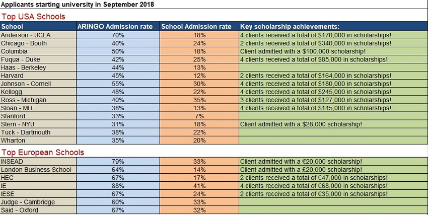 Admission stats of ARINGO clients 2018